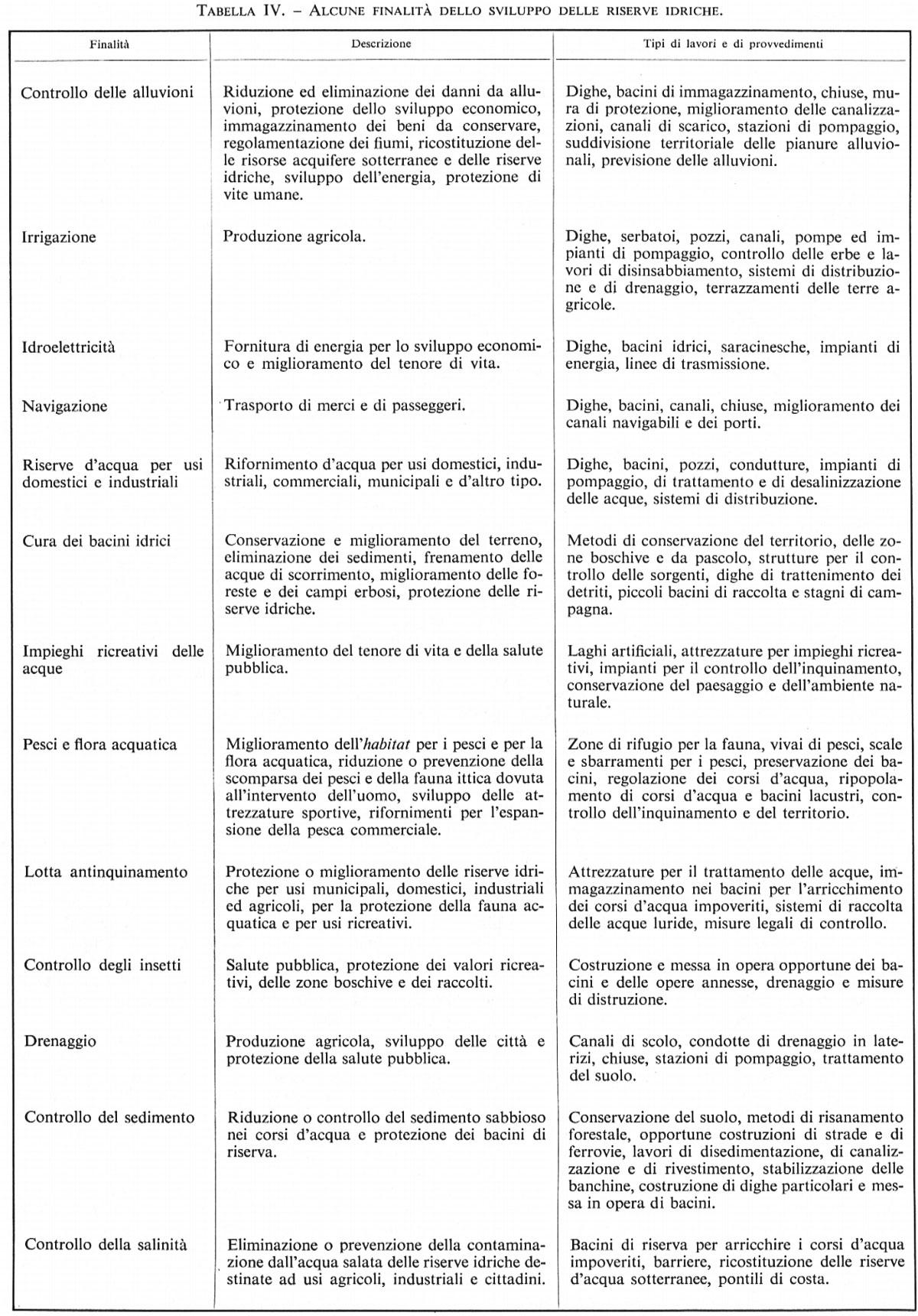 """Acqua In """"Enciclopedia Del Novecento"""""""