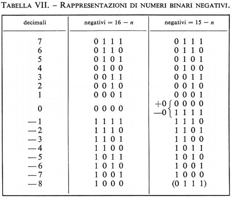 Calcolare codice binario da decimale