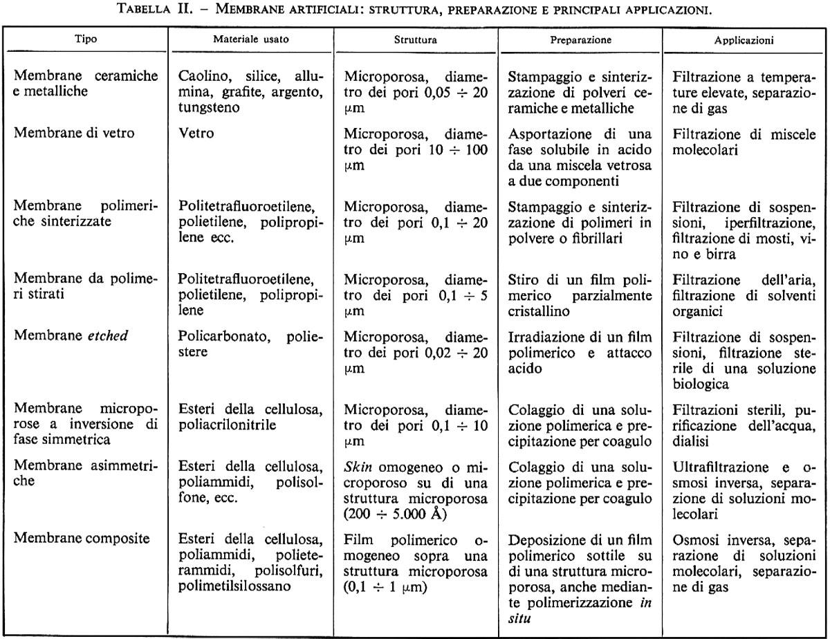 membrane sintetiche in quotenciclopedia del novecentoquot