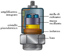 accelerometro