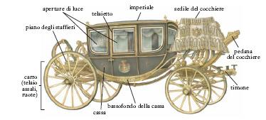 Carrozza nell 39 enciclopedia treccani for Una planimetria della cabina del telaio
