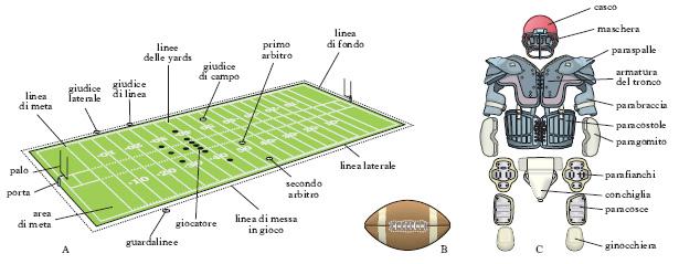 Football Americano Nell Enciclopedia Treccani