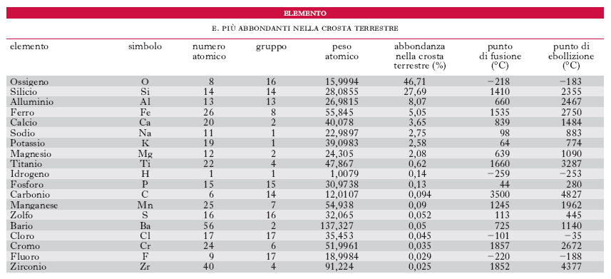 Elemento Nell Enciclopedia Treccani