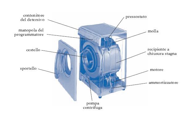 Schema Elettrico Pressostato Lavatrice : Lavatrice nell enciclopedia treccani