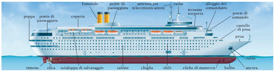 dislocamento a nave