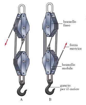 cinghie argani verricelli  Paranco