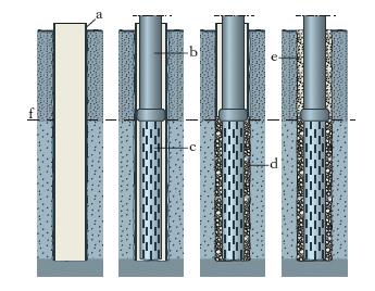 Pozzo nell 39 enciclopedia treccani for Tipi di tubi