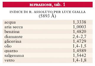 Indice Di Rifrazione Vetro.Rifrazione Nell Enciclopedia Treccani