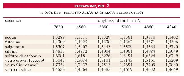 Rifrazione Nell Enciclopedia Treccani