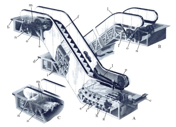 scala nell'Enciclopedia Treccani