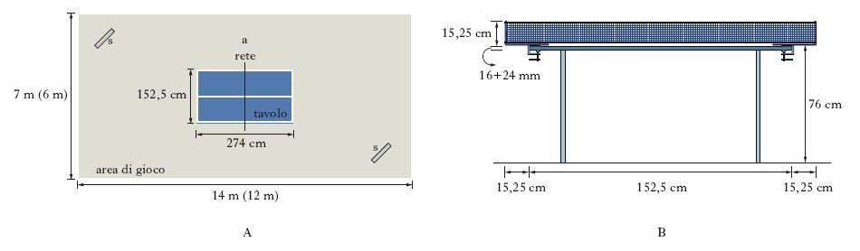 Awesome dimensioni tavolo da cucina images ridgewayng for Costruire un biliardo