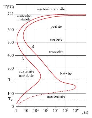 Trattamento nell 39 enciclopedia treccani for Bain s curve