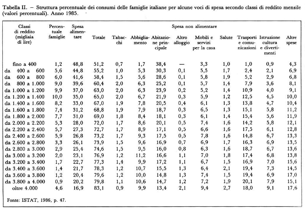 Bilanci di famiglia analisi dei in enciclopedia delle for Analisi grammaticale di diversi