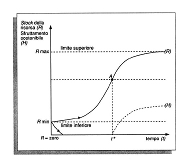 Risorse naturali in enciclopedia delle scienze sociali nel grafico in cui viene indicato il tempo sulle ascisse e lo stock della risorsa numero di individui o biomassa sulle ordinate tracciata la curva r fandeluxe Choice Image