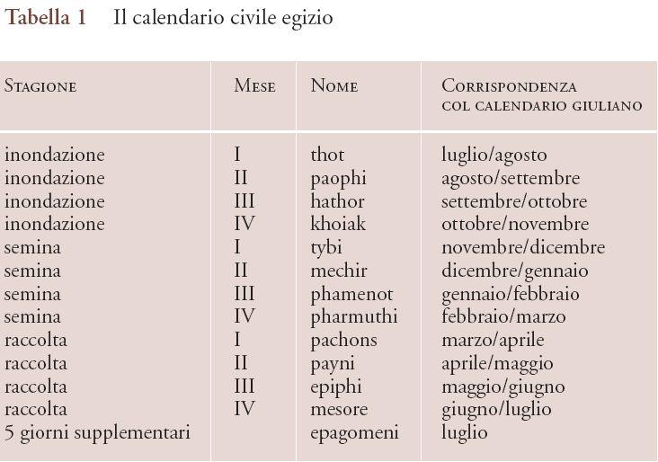 Calendario Durata Giorno Notte.Scienza Egizia Astronomia E Calendari In Storia Della Scienza