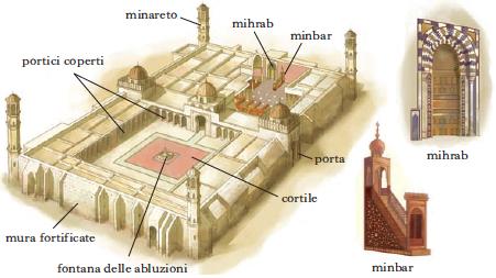 Moschea in dizionario di storia for 2 case di storia in florida