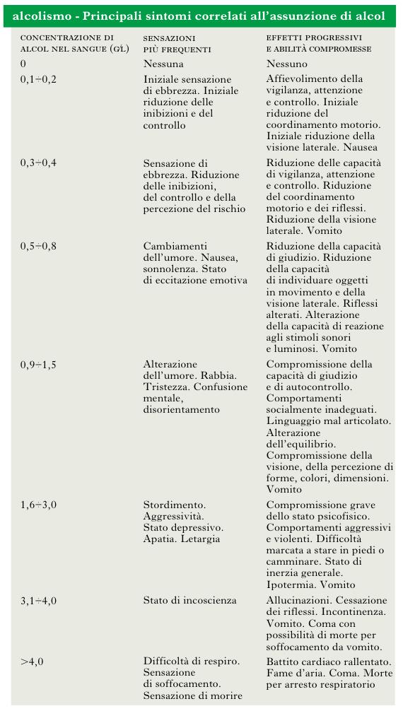 Dipendenza da Principi fondamentali di alcool di Sicurezza e di salute
